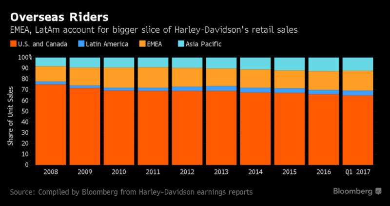 Harley-Davidson (HOG) Getting Somewhat Favorable Media Coverage, Analysis Shows