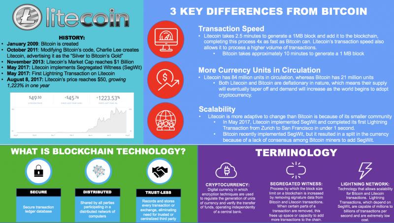 infopgraphic litecoin